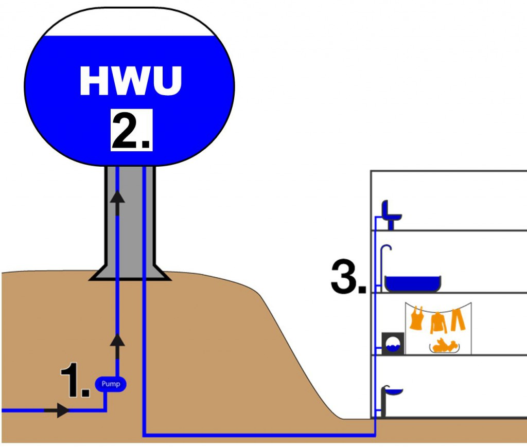 HWU_Water_Towers_Diagram